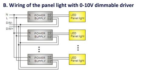Led Panel Light Dlc Dimmable