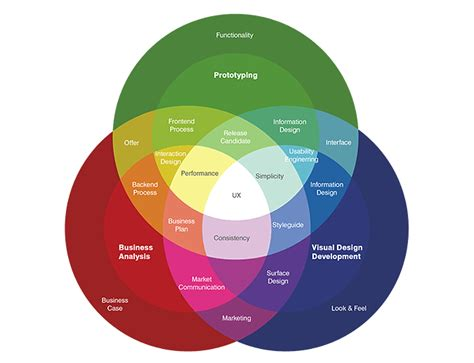 user experience designer what is user experience design ux every interaction
