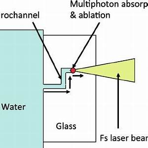 (PDF) Femtosecond laser 3D micromachining: A powerful tool ...
