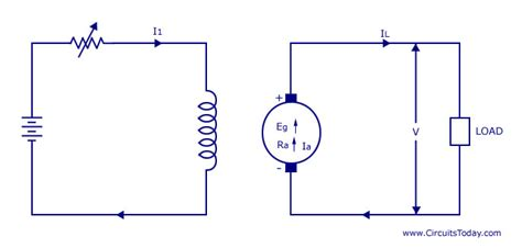 types of dc generators series shunt compound