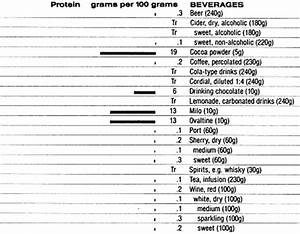 Food Data Chart Protein