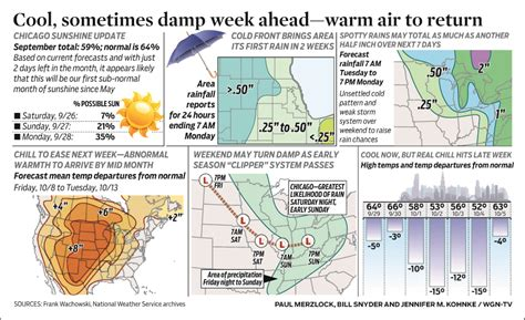Cool, sometimes damp week ahead—warm air to return | WGN-TV