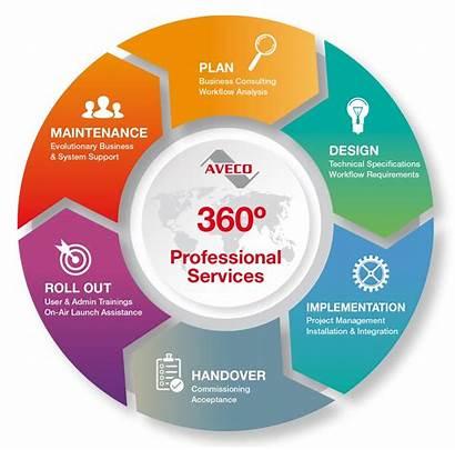 Professional Services Footprint Carbon Business Productiveness Voc