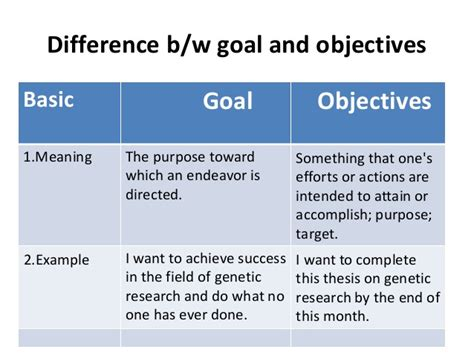 organisational goals and objectives