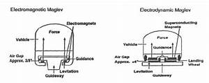 Comparison Of Ems And Eds Magnetic Levitation Systems