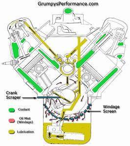 Mopar Engine Oil Flow Diagram  U2022 Downloaddescargar Com