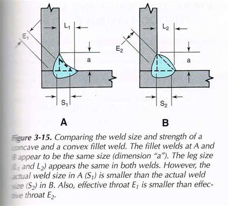 Fillet Weld Size Chart | Mungfali