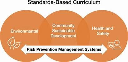Standards Curriculum Based Rit Education Collaboratory Resiliency