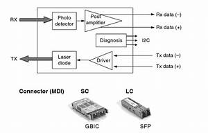 Gigabit Ethernet Physical Layer In The Optical Modules