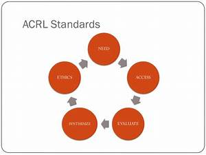 """""""I Found it on Facebook"""": Social Media and the ACRL ..."""