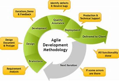 Agile Management Project Methodology Methodologies Development Types