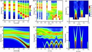A  U2013 C  Neutron Scattering Intensity Of The Magnetic