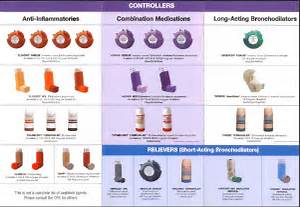 Respiratory+Inhaler+Chart Pediatrics - Drug Information - KRS at ...  Asthma Bronchodilators