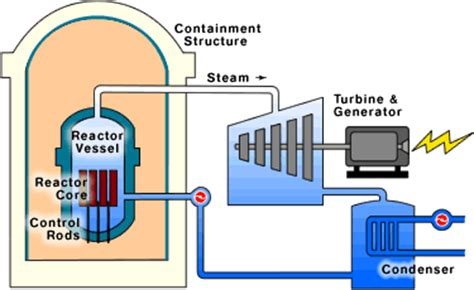 bwr boiling water reactor bwr diagram nuclear pictures