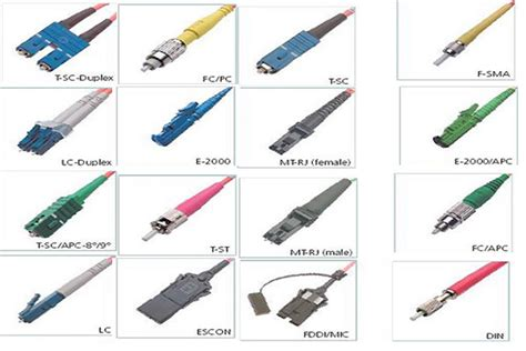 Different Types Of Connectors For Different Uses Images