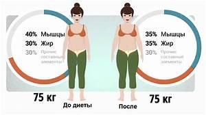 Как быстро похудеть быстро и эффективно похудеть в домашних условиях за неделю