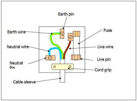 Pin Plug Wiring Diagram