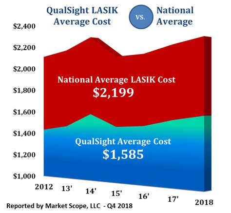 I've had two different ones and they refused to pay for it. How Much Does LASIK Cost? Learn Pricing Facts:   QualSight LASIK