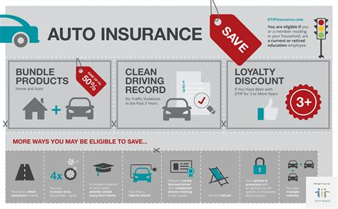 Car And Home Insurance Discounts