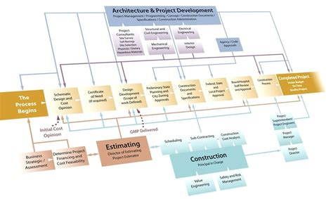 construction project process template template project flow chart template excel