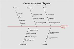 Overview For Cause-and-effect Diagram