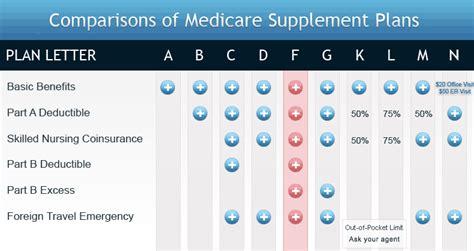 heartland national  lowest medicare supplement rates