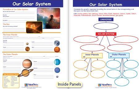 Solar System Concept Map Math