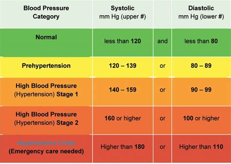 aha recommendation  healthy blood pressure