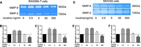 Nicotine-induced Upregulation Of Vcam-1, Mmp-2, And Mmp-9 Through The α7-nachr-jnk Pathway In