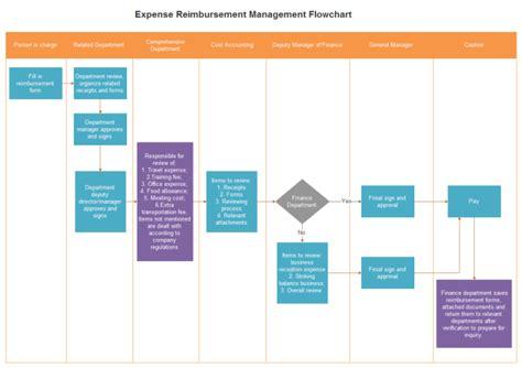 Expense Reimbursement Management Flowchart  Free Expense