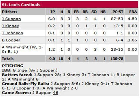 baseball box score  statistics simplified