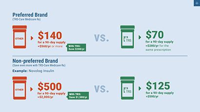 Gohealth can help you understand how to enroll, compare price health insurance plan types. TRS Offers Big Picture Coverage