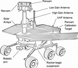 A Diagram of Parts of the Mars Rover - Pics about space