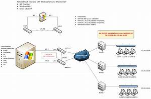 10 Ip Network Diagram