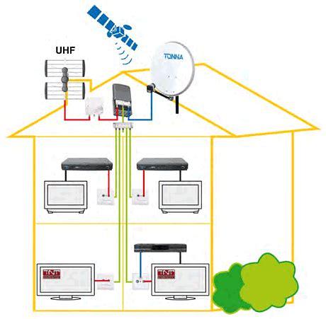 Supérieur Gaine Electrique Pour Exterieur 13 Comment Choisir Installer Antenne Tnt Exterieur 28 Images Antenne Tnt