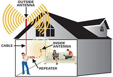 Mobile Signal Booster For Home by Mobile Signal Booster Surat For 2g 3g 4g Airtel Vodafone