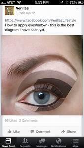 Eye Shadow Application Diagram