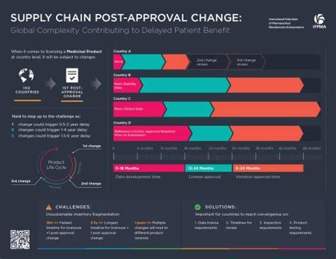 understanding  pharmaceutical  chain ifpma