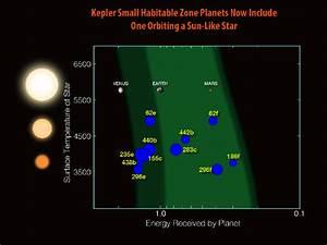 Kepler-452b: Earth-ish planet around a Sun-ish star.