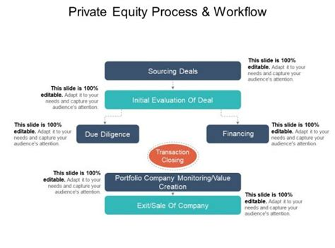 private equity process  workflow