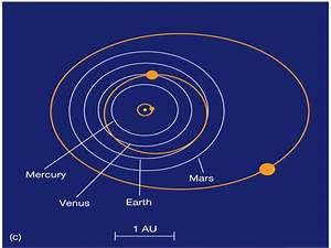 Solar System Orbits (page 2) - Pics about space