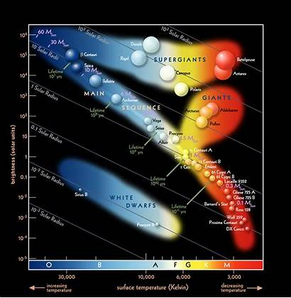 Diagram Hertzsprung Russell Stars Astronomy Star Russel
