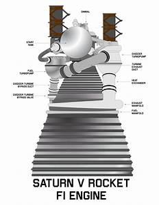 Saturn V Rocket Engine Diagram Saturn Spark Plug Firing Order Diagram Wiring Diagram
