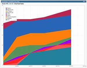 Jira Junkie  Cumulative Flow Chart  Aka A Scrummaster U0026 39 S
