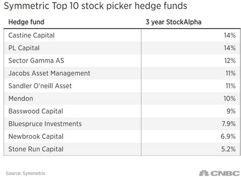 Topperforming Hedge Funds Are Buying These Stocks