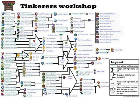 terraria crafting recipes tinkerers workshop infographic png terraria 3064