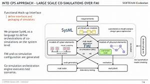 Sysml As A Common Integration Platform For Co