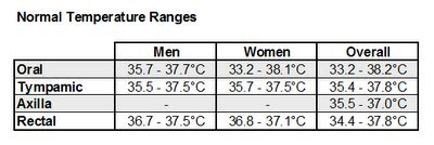 the following table shows the normal ranges for human