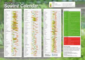 Gardening Calendar Zone 7