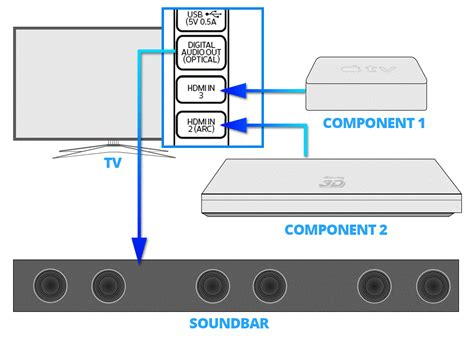 Samsung Tv Sound Bar Connection Diagram by How To Choose And Setup A Soundbar For Your Home In Less